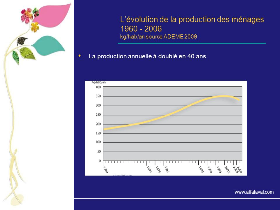 L'évolution de la production des ménages 1960 - 2006 kg/hab/an source ADEME 2009