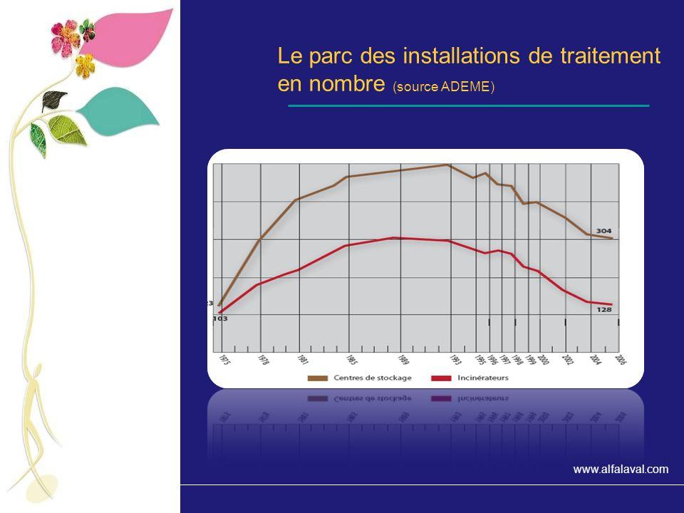Le parc des installations de traitement en nombre (source ADEME)