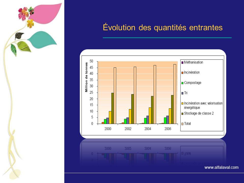 Évolution des quantités entrantes