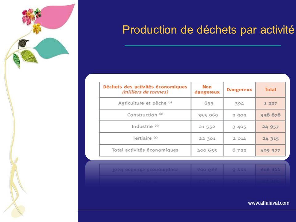 Production de déchets par activité
