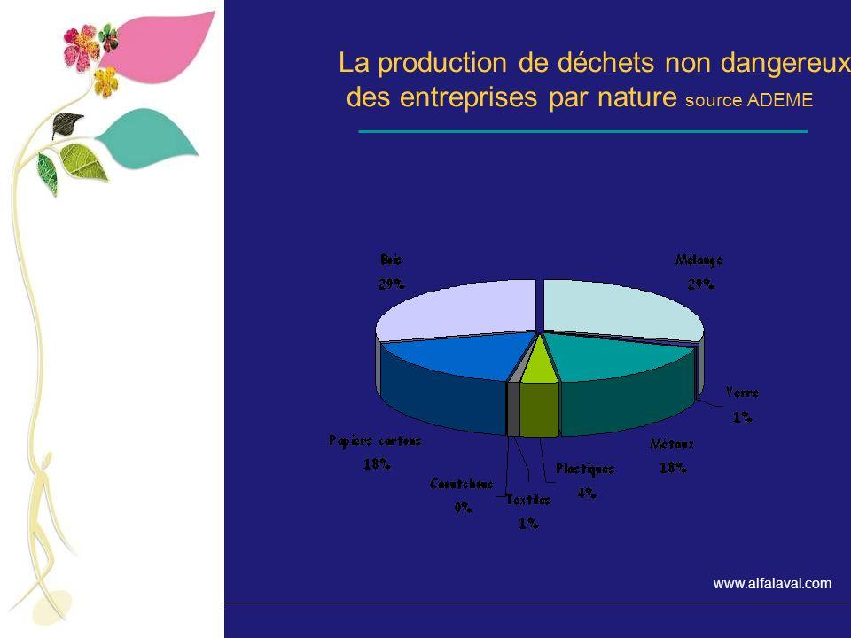 La production de déchets non dangereux des entreprises par nature source ADEME
