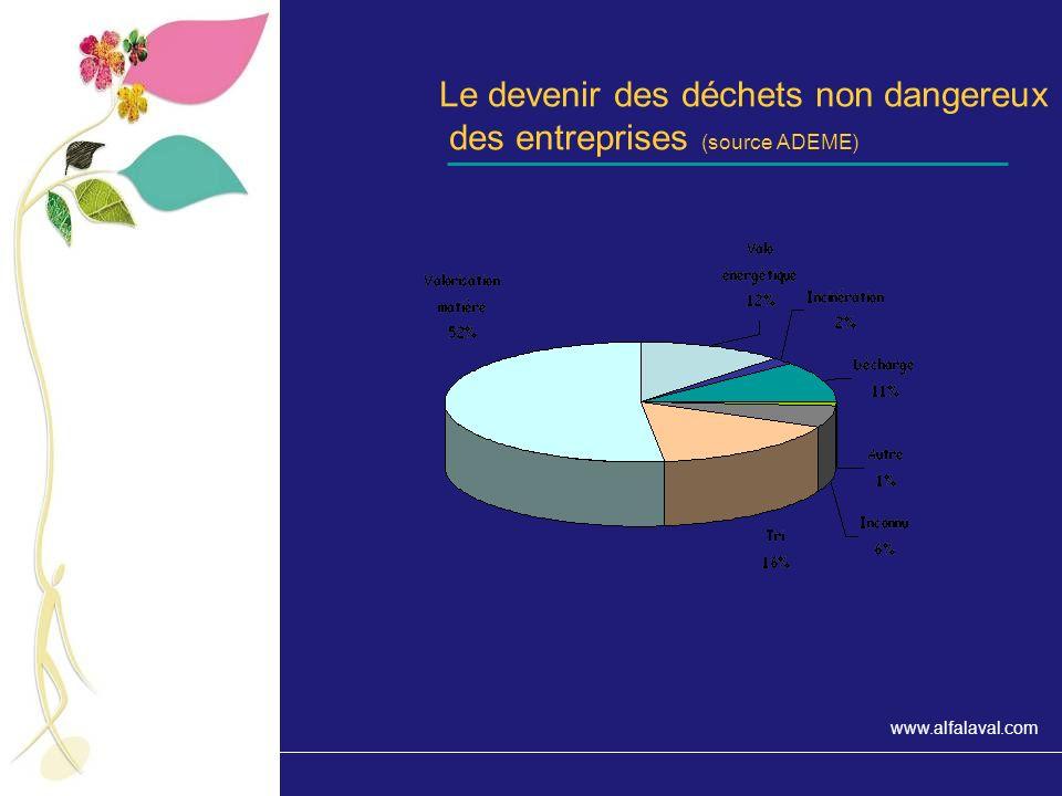 Le devenir des déchets non dangereux des entreprises (source ADEME)