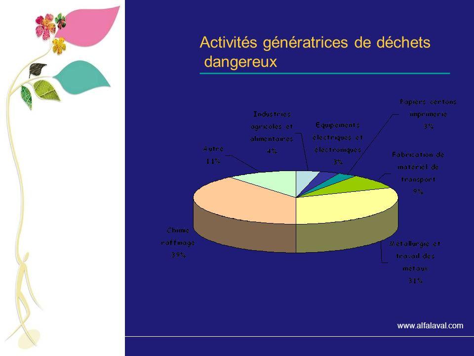 Activités génératrices de déchets dangereux