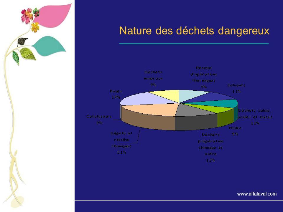 Nature des déchets dangereux