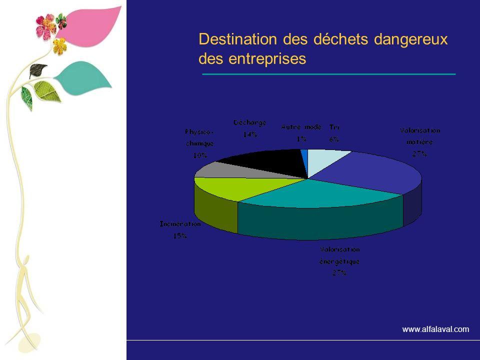 Destination des déchets dangereux des entreprises