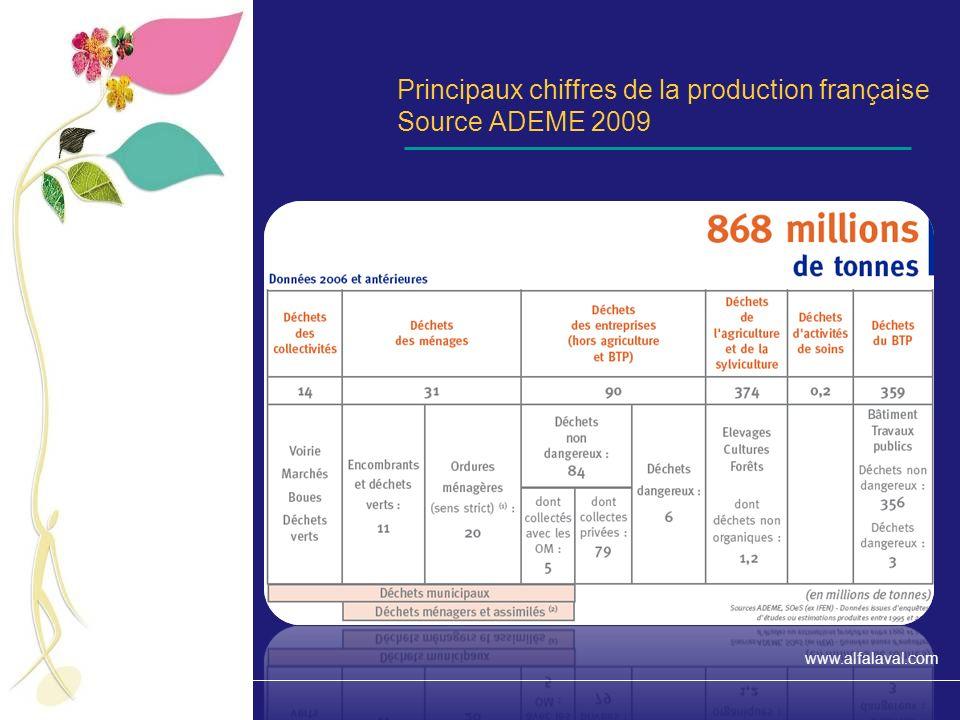 Principaux chiffres de la production française Source ADEME 2009