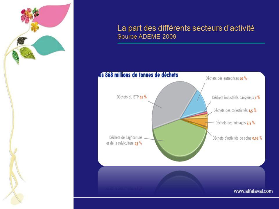 La part des différents secteurs d'activité Source ADEME 2009
