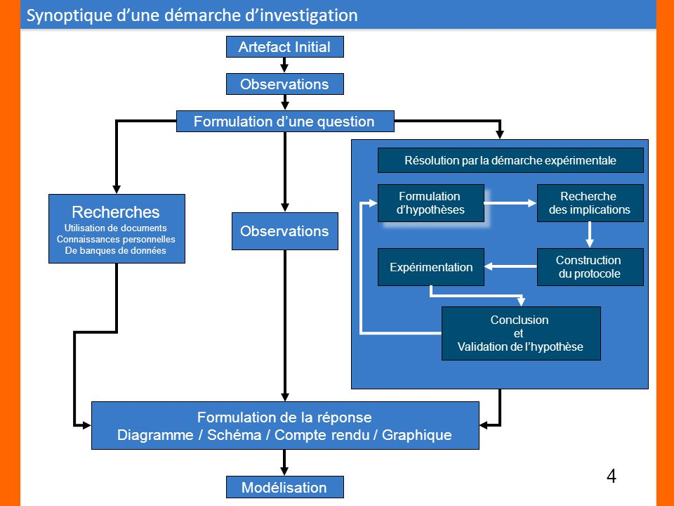 Synoptique d'une démarche d'investigation