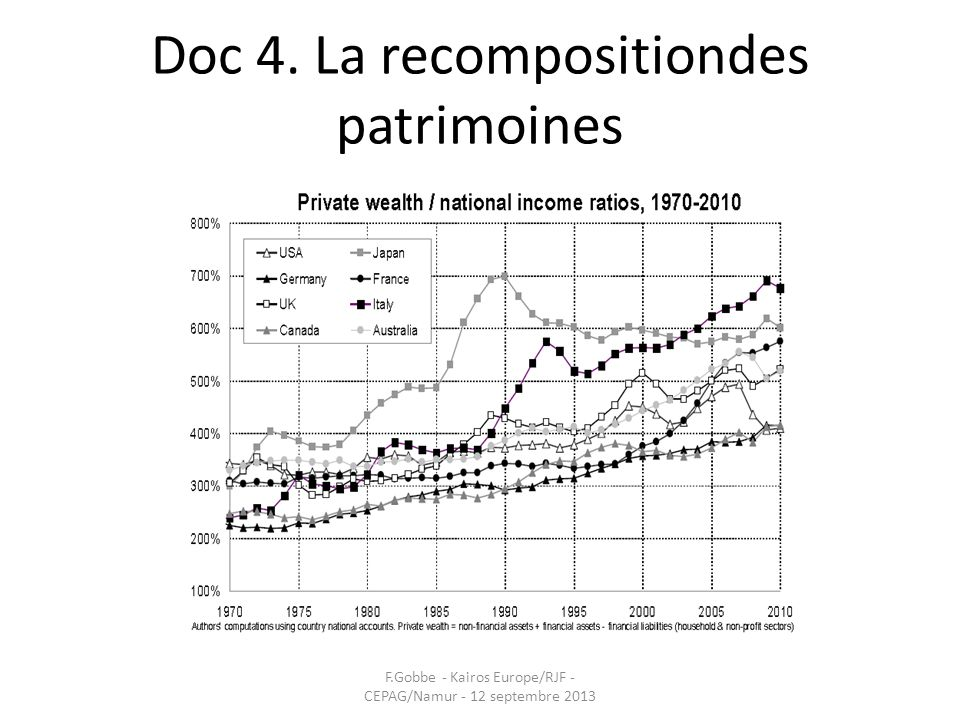 Doc 4. La recompositiondes patrimoines