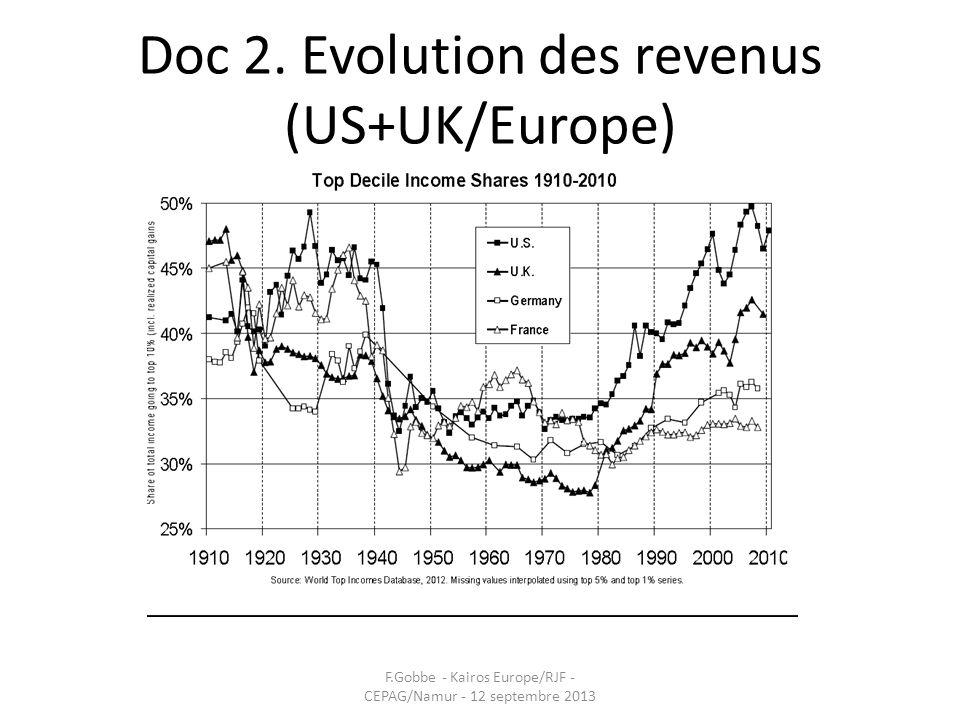 Doc 2. Evolution des revenus (US+UK/Europe)