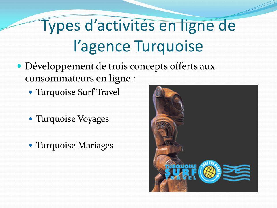 Types d'activités en ligne de l'agence Turquoise