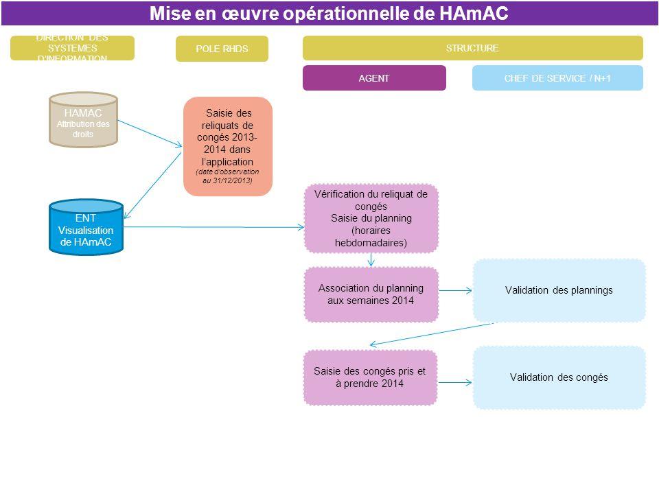 Mise en œuvre opérationnelle de HAmAC