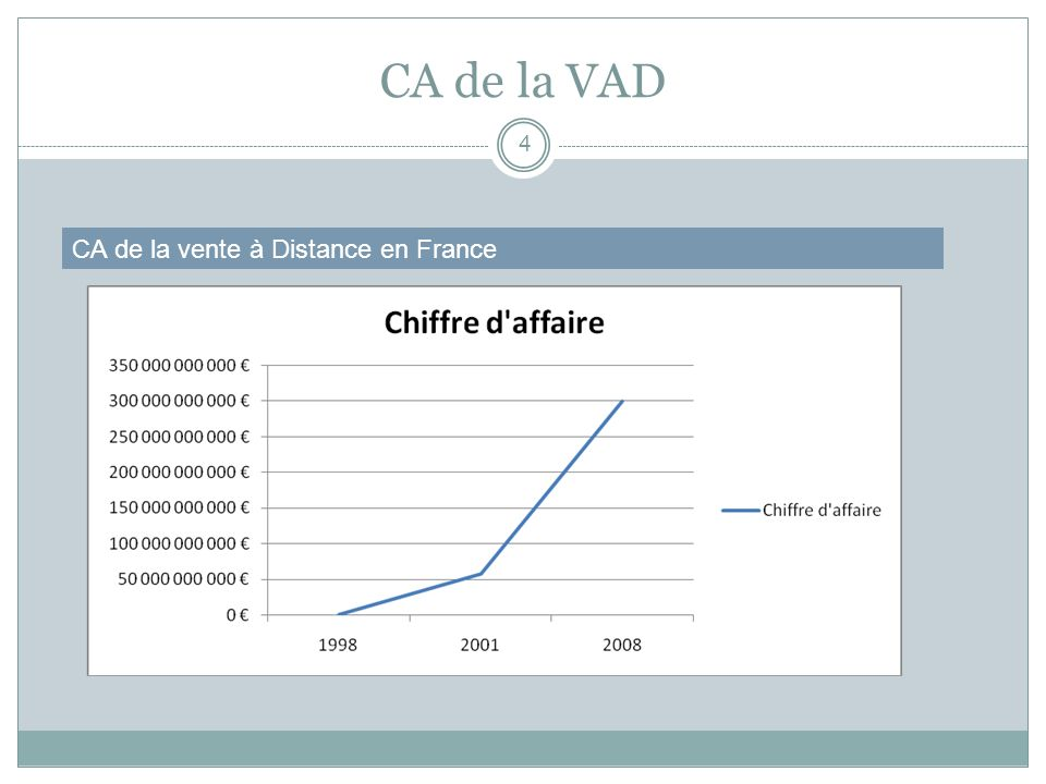 CA de la VAD CA de la vente à Distance en France