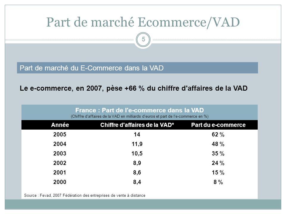Part de marché Ecommerce/VAD