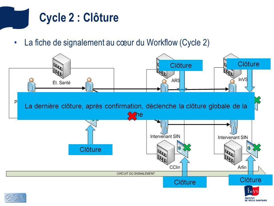 Cycle 2 : Clôture La fiche de signalement au cœur du Workflow (Cycle 2) Clôture. Clôture.