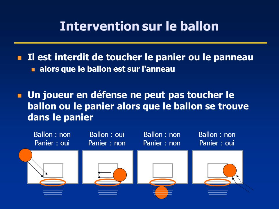 Intervention sur le ballon