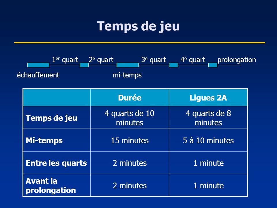 Temps de jeu Durée Ligues 2A Temps de jeu 4 quarts de 10 minutes