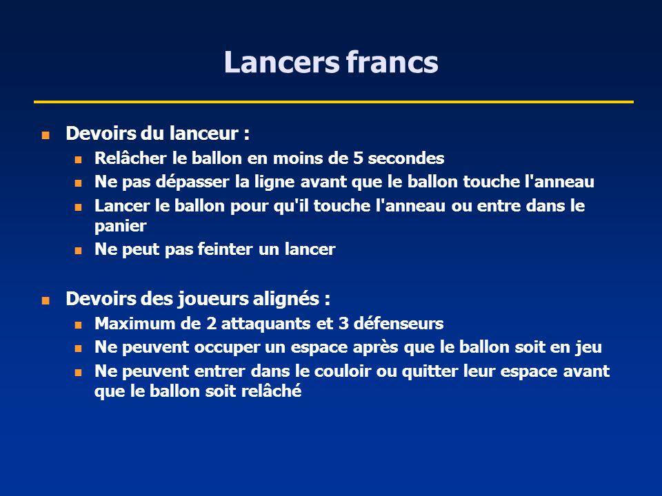 Lancers francs Devoirs du lanceur : Devoirs des joueurs alignés :