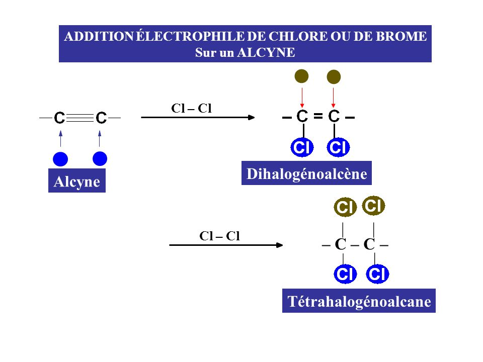 ADDITION ÉLECTROPHILE DE CHLORE OU DE BROME