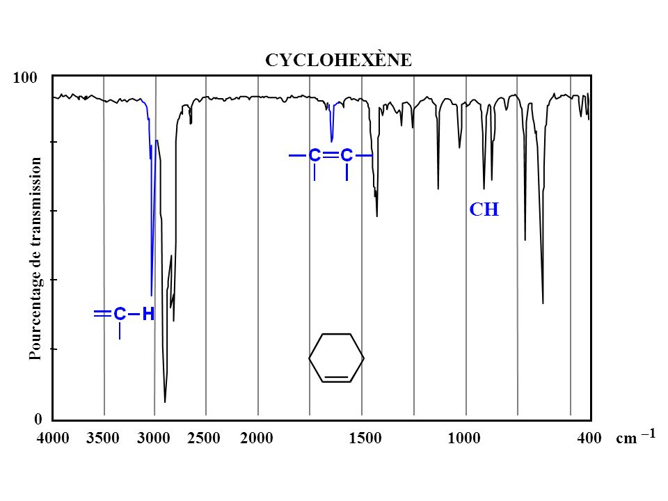 CH CYCLOHEXÈNE 100 Pourcentage de transmission 4000 3500 3000 2500