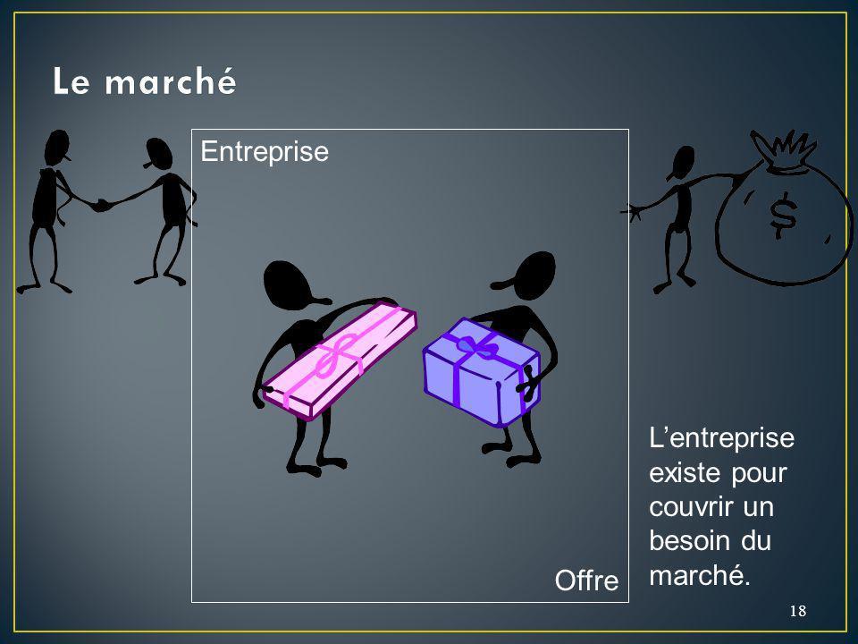 Le marché Entreprise L'entreprise existe pour couvrir un besoin du marché. Offre