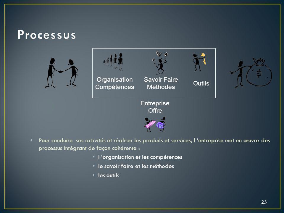 Organisation Compétences