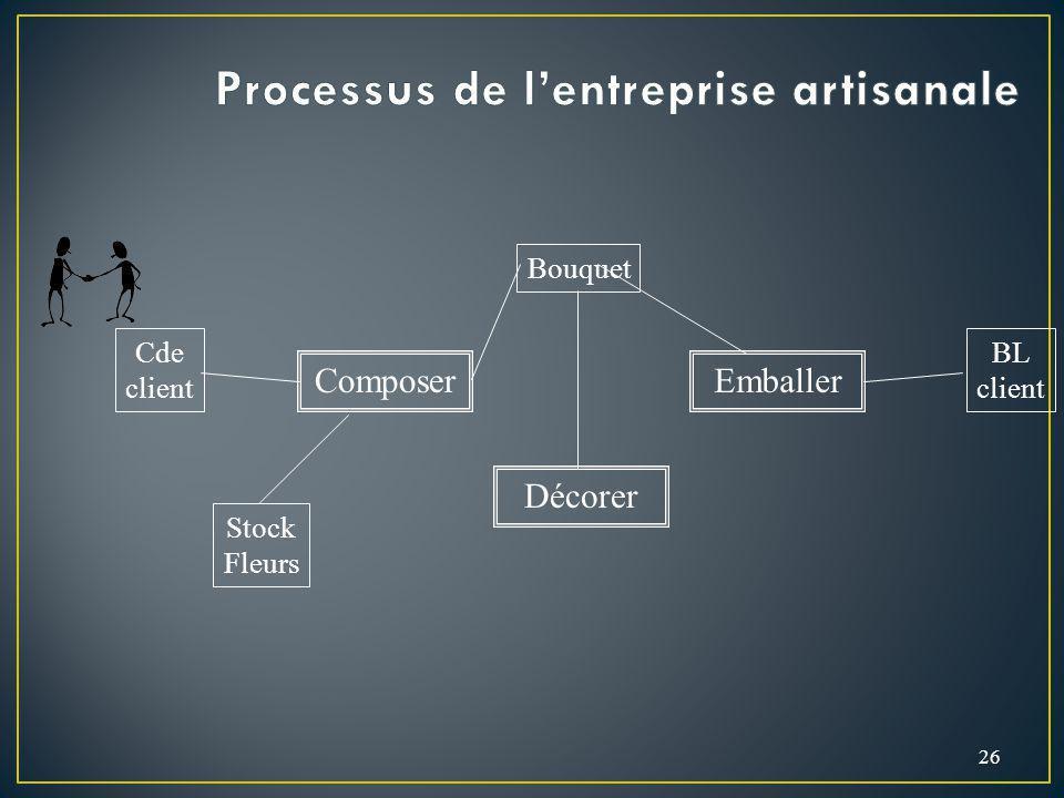 Processus de l'entreprise artisanale