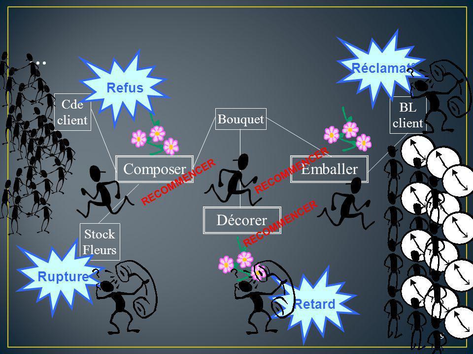 ... Composer Emballer Décorer Réclamat° Refus Cde client BL client