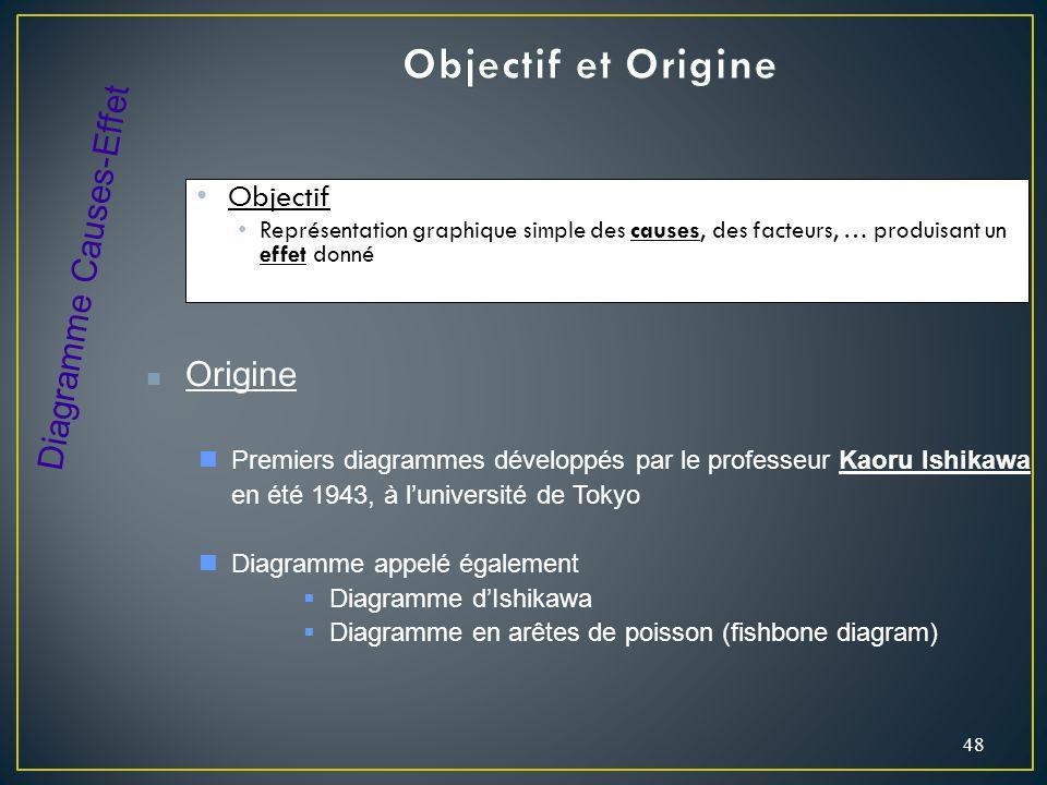 Objectif et Origine Diagramme Causes-Effet Origine Objectif