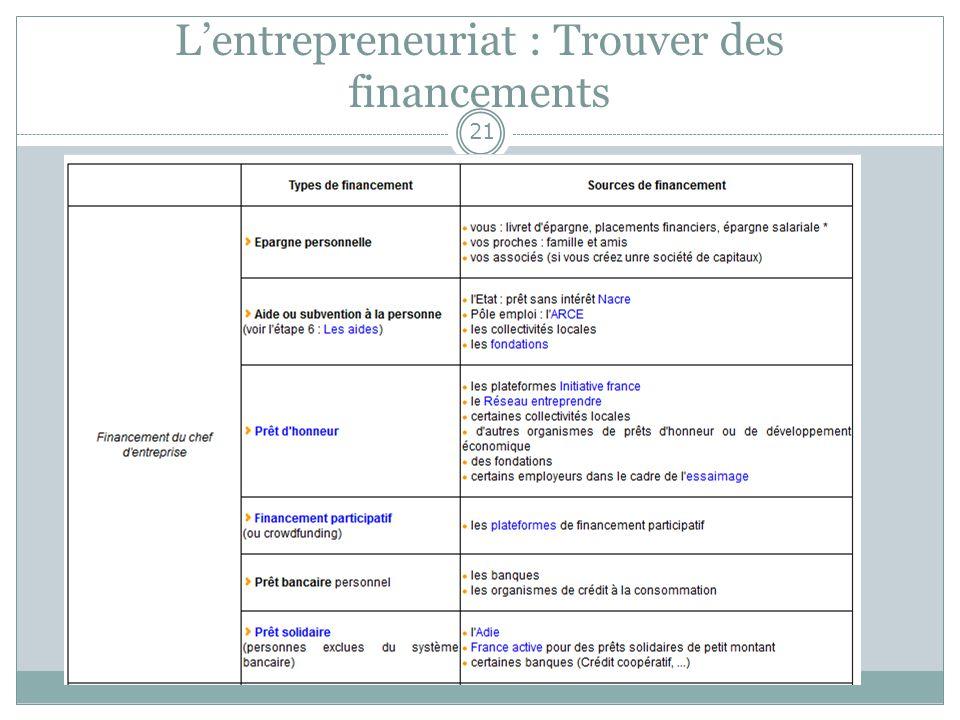 L'entrepreneuriat : Trouver des financements