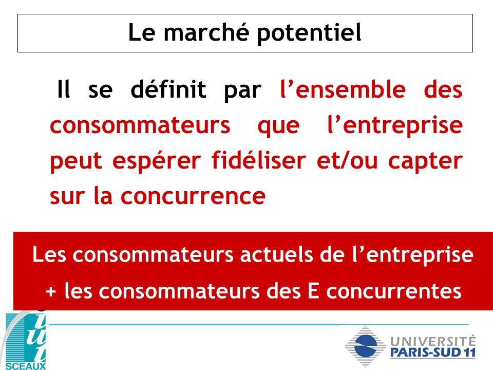 Le marché potentiel Il se définit par l'ensemble des consommateurs que l'entreprise peut espérer fidéliser et/ou capter sur la concurrence.