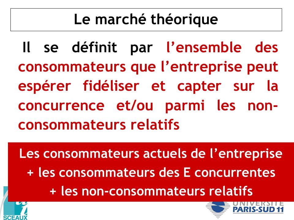 Le marché théorique