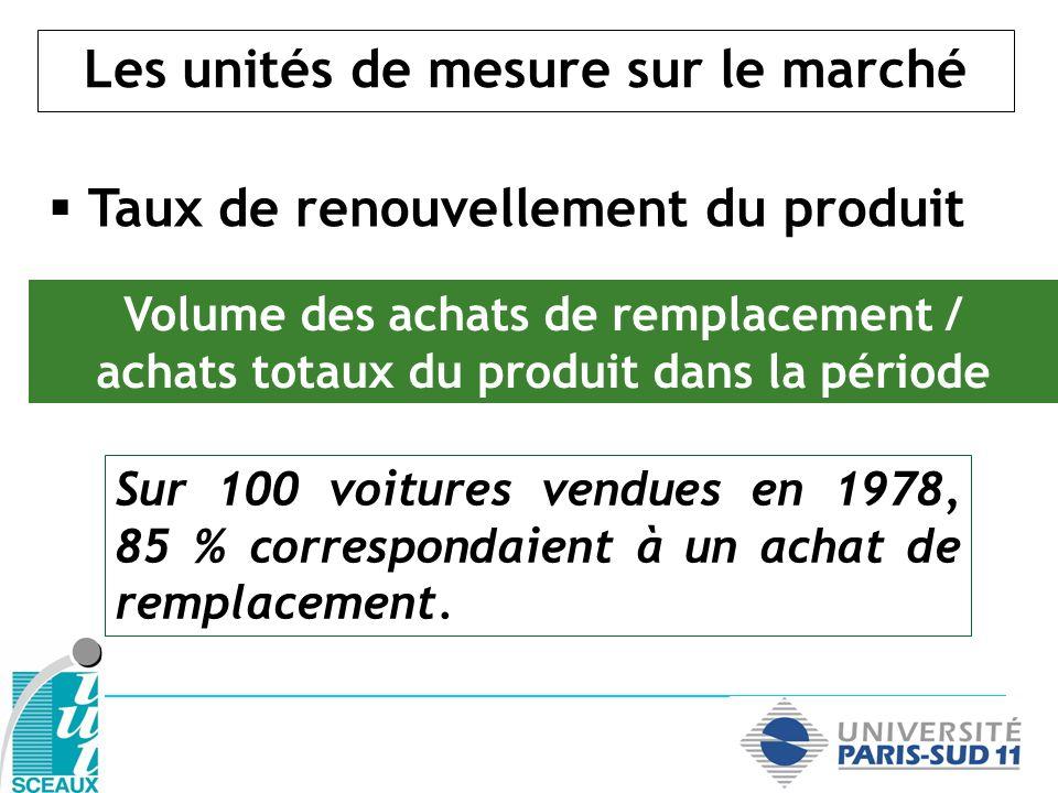 Les unités de mesure sur le marché