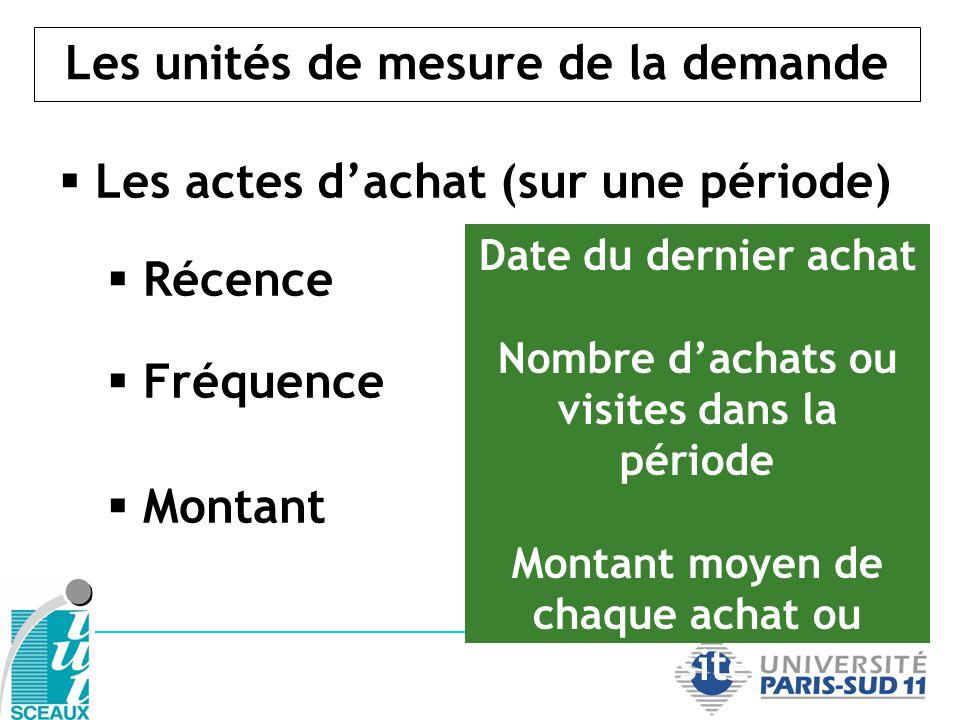 Les unités de mesure de la demande