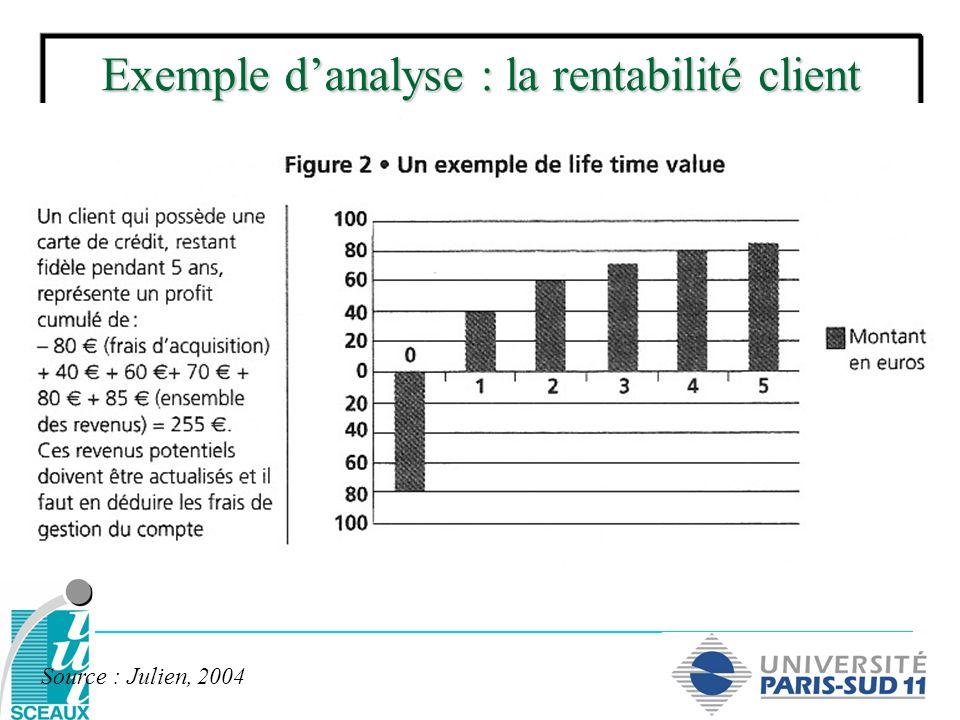 Exemple d'analyse : la rentabilité client