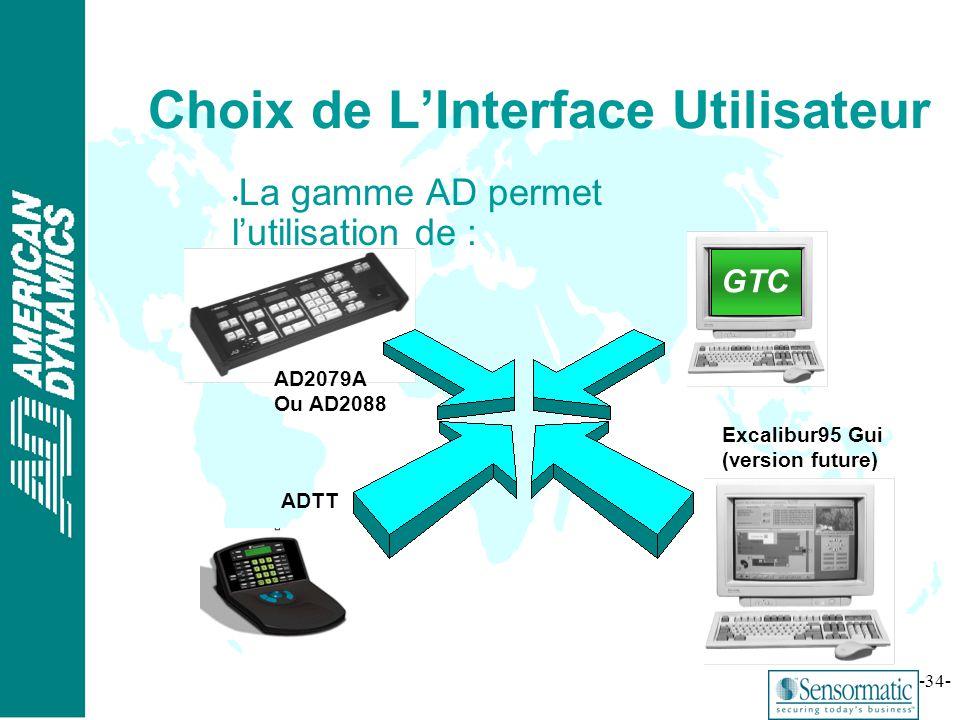 Choix de L'Interface Utilisateur