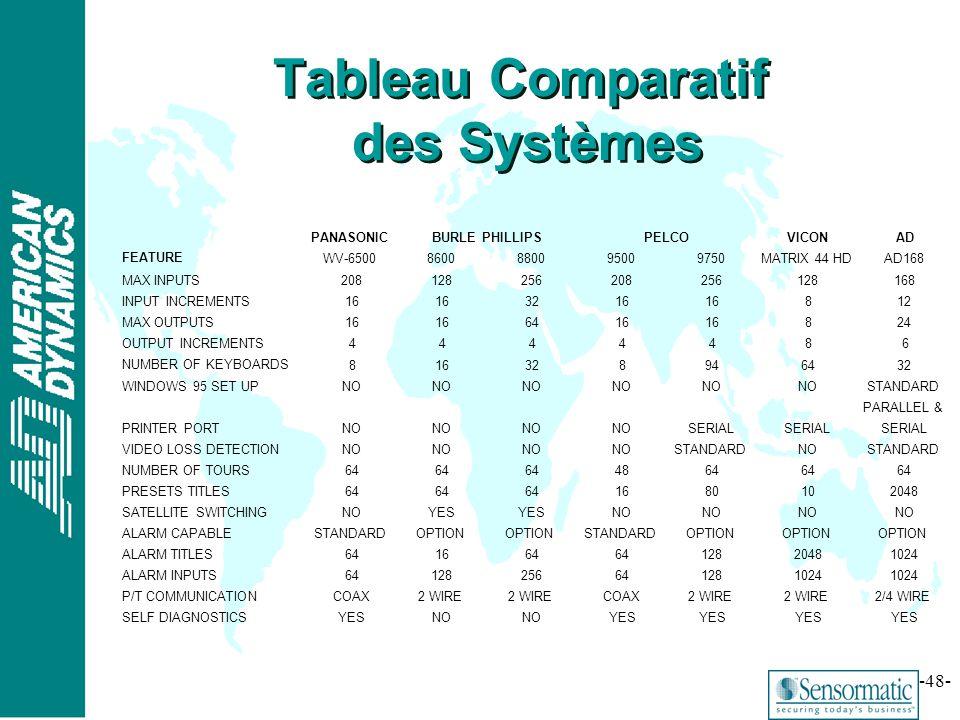 Tableau Comparatif des Systèmes