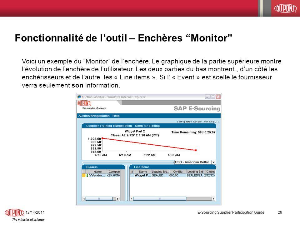 Fonctionnalité de l'outil – Enchères Monitor