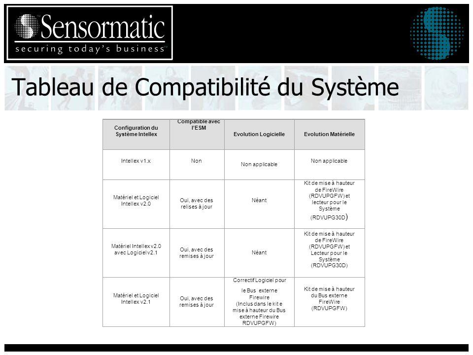 Tableau de Compatibilité du Système