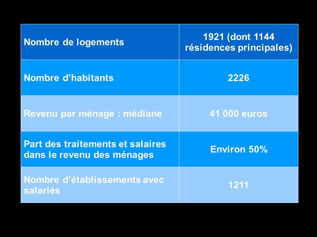 1921 (dont 1144 résidences principales)