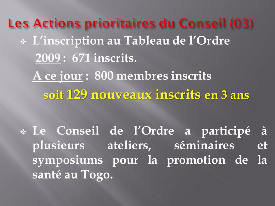Les Actions prioritaires du Conseil (03)