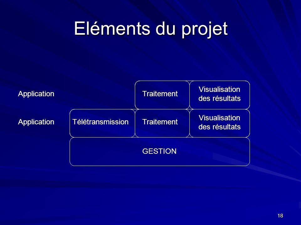 Eléments du projet Application Traitement Visualisation des résultats