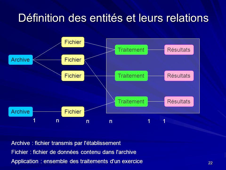Définition des entités et leurs relations