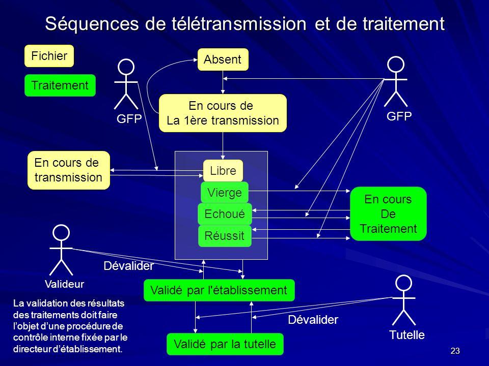 Séquences de télétransmission et de traitement