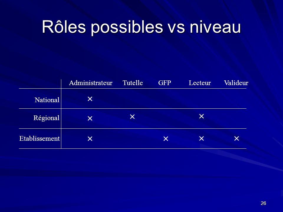 Rôles possibles vs niveau