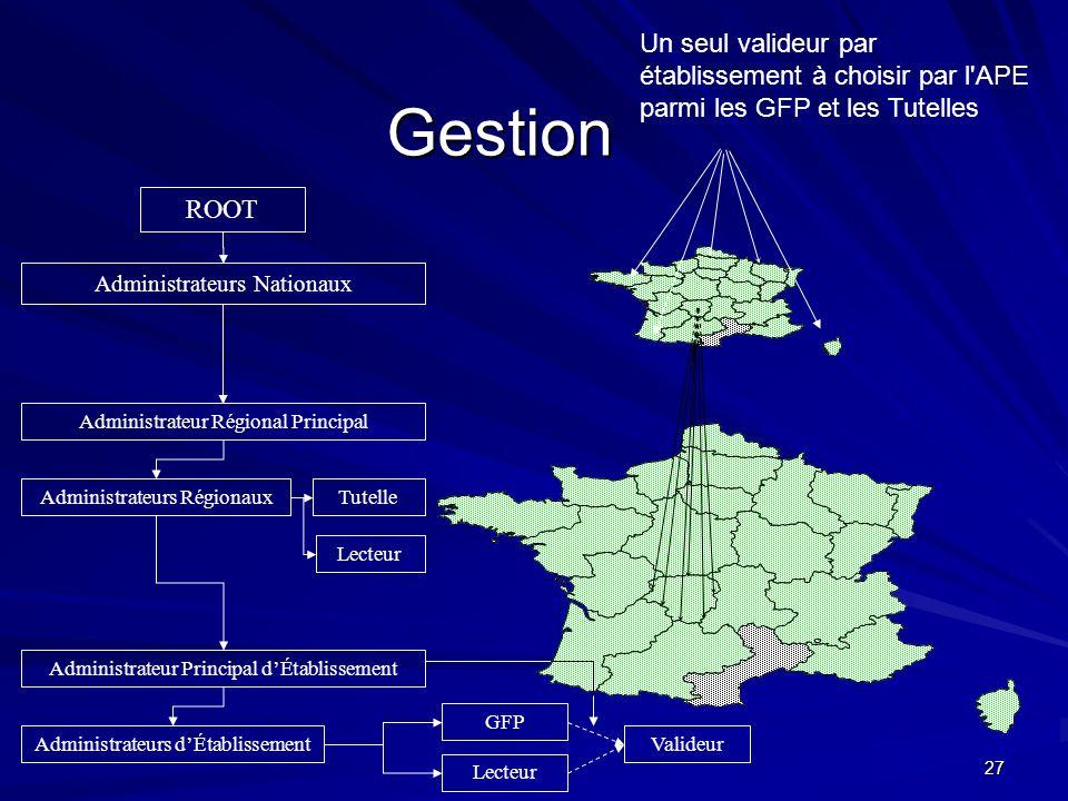 Un seul valideur par établissement à choisir par l APE parmi les GFP et les Tutelles