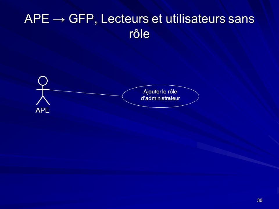 APE → GFP, Lecteurs et utilisateurs sans rôle