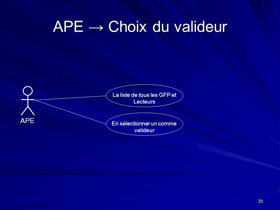 APE → Choix du valideur APE La liste de tous les GFP et Lecteurs