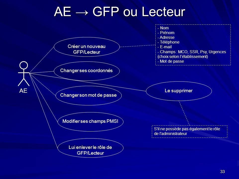 AE → GFP ou Lecteur AE Créer un nouveau GFP/Lecteur