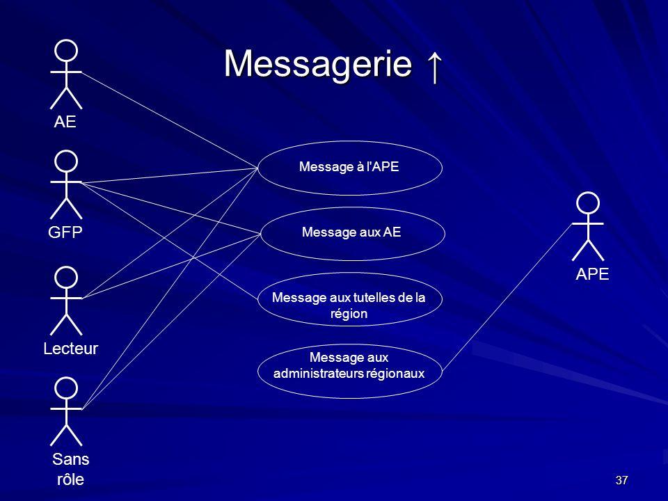 Messagerie ↑ AE GFP APE Lecteur Sans rôle Message à l APE